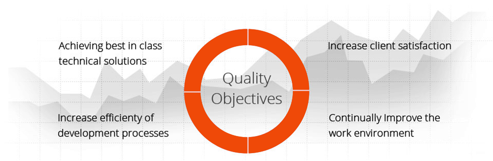 zetabyte-quality-objectives