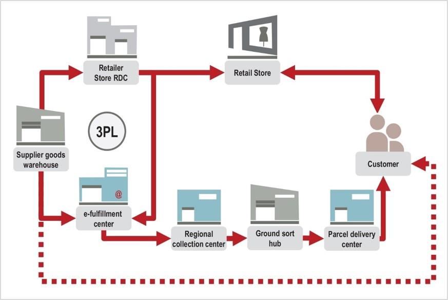 zb-logistics-process