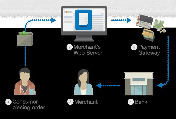 zb-payment-gateway